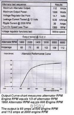 NEW ALTERNATOR CHROME BBC SBC CHEVY 110 AMP 1 WIRE High Output