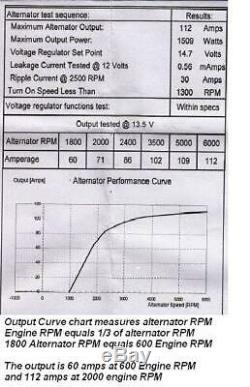 New Alternator Chrome Bbc Sbc Chevy 110 Amp 1 Wire High Output One Wire Ra00114